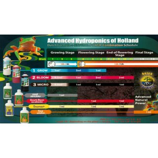 Advanced Hydroponics Root Stimulator 0,5L